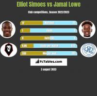 Elliot Simoes vs Jamal Lowe h2h player stats