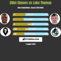 Elliot Simoes vs Luke Thomas h2h player stats