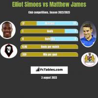 Elliot Simoes vs Matthew James h2h player stats