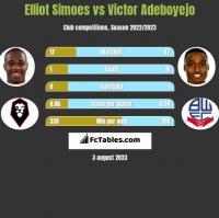 Elliot Simoes vs Victor Adeboyejo h2h player stats