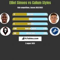 Elliot Simoes vs Callum Styles h2h player stats