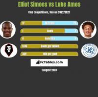 Elliot Simoes vs Luke Amos h2h player stats