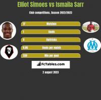 Elliot Simoes vs Ismaila Sarr h2h player stats