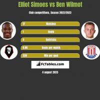 Elliot Simoes vs Ben Wilmot h2h player stats