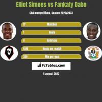 Elliot Simoes vs Fankaty Dabo h2h player stats