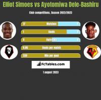 Elliot Simoes vs Ayotomiwa Dele-Bashiru h2h player stats