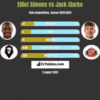 Elliot Simoes vs Jack Clarke h2h player stats