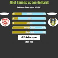 Elliot Simoes vs Joe Gelhardt h2h player stats