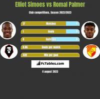 Elliot Simoes vs Romal Palmer h2h player stats