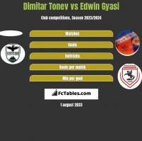 Dimitar Tonev vs Edwin Gyasi h2h player stats