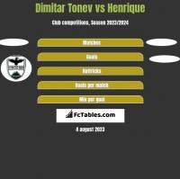 Dimitar Tonev vs Henrique h2h player stats