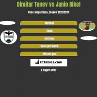 Dimitar Tonev vs Janio Bikel h2h player stats