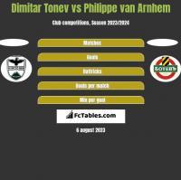 Dimitar Tonev vs Philippe van Arnhem h2h player stats