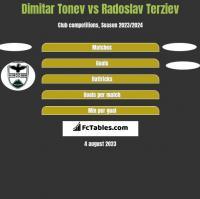 Dimitar Tonev vs Radoslav Terziev h2h player stats