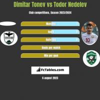 Dimitar Tonev vs Todor Nedelev h2h player stats