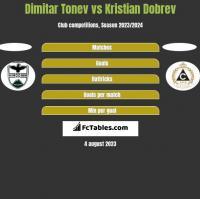 Dimitar Tonev vs Kristian Dobrev h2h player stats