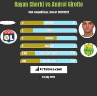 Rayan Cherki vs Andrei Girotto h2h player stats