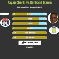 Rayan Cherki vs Bertrand Traore h2h player stats