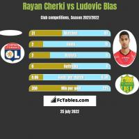 Rayan Cherki vs Ludovic Blas h2h player stats