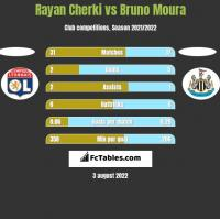 Rayan Cherki vs Bruno Moura h2h player stats