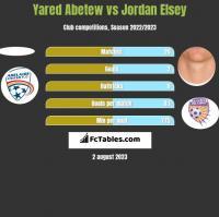 Yared Abetew vs Jordan Elsey h2h player stats