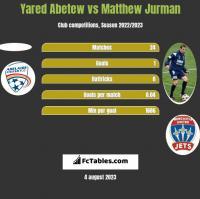 Yared Abetew vs Matthew Jurman h2h player stats