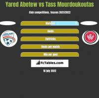 Yared Abetew vs Tass Mourdoukoutas h2h player stats
