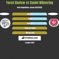 Yared Abetew vs Daniel Wilmering h2h player stats