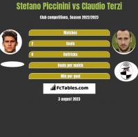 Stefano Piccinini vs Claudio Terzi h2h player stats
