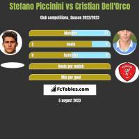 Stefano Piccinini vs Cristian Dell'Orco h2h player stats