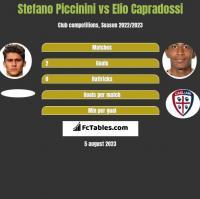 Stefano Piccinini vs Elio Capradossi h2h player stats