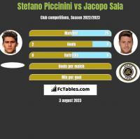 Stefano Piccinini vs Jacopo Sala h2h player stats