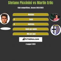 Stefano Piccinini vs Martin Erlic h2h player stats