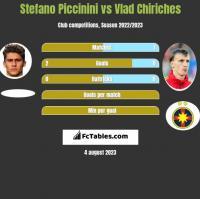 Stefano Piccinini vs Vlad Chiriches h2h player stats