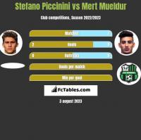 Stefano Piccinini vs Mert Mueldur h2h player stats