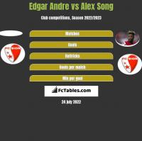 Edgar Andre vs Alex Song h2h player stats