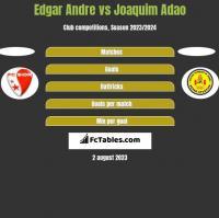 Edgar Andre vs Joaquim Adao h2h player stats