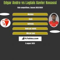 Edgar Andre vs Laglais Xavier Kouassi h2h player stats
