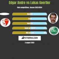 Edgar Andre vs Lukas Goertler h2h player stats
