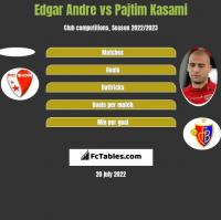 Edgar Andre vs Pajtim Kasami h2h player stats