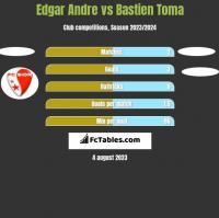 Edgar Andre vs Bastien Toma h2h player stats