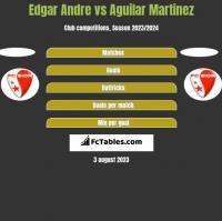 Edgar Andre vs Aguilar Martinez h2h player stats