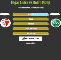 Edgar Andre vs Betim Fazliji h2h player stats