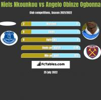Niels Nkounkou vs Angelo Obinze Ogbonna h2h player stats