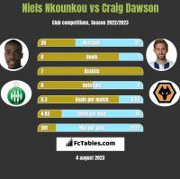 Niels Nkounkou vs Craig Dawson h2h player stats