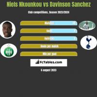Niels Nkounkou vs Davinson Sanchez h2h player stats
