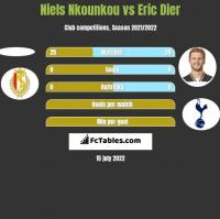 Niels Nkounkou vs Eric Dier h2h player stats