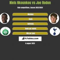 Niels Nkounkou vs Joe Rodon h2h player stats