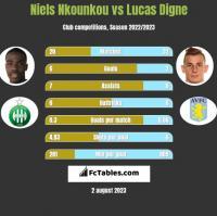 Niels Nkounkou vs Lucas Digne h2h player stats