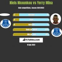 Niels Nkounkou vs Yerry Mina h2h player stats